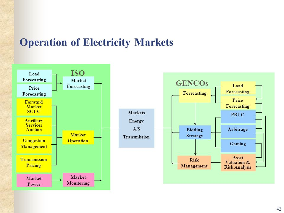 Operation of Electricity Markets