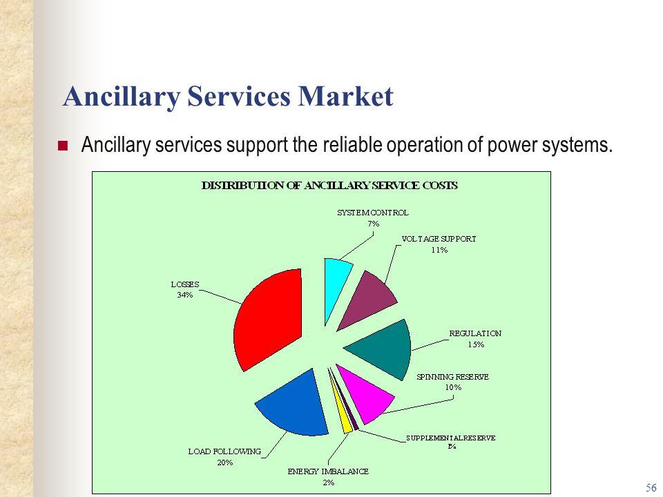 Ancillary Services Market