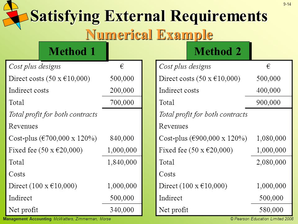 Satisfying External Requirements Numerical Example