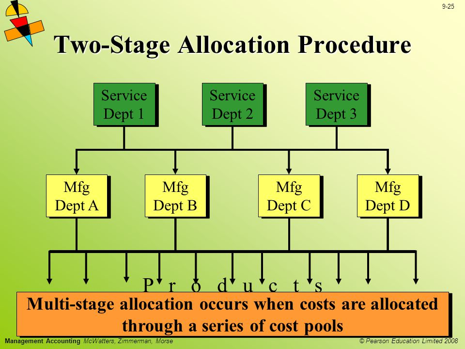 Two-Stage Allocation Procedure