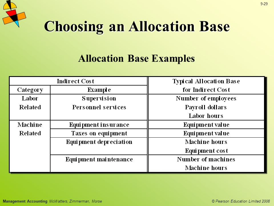 Choosing an Allocation Base