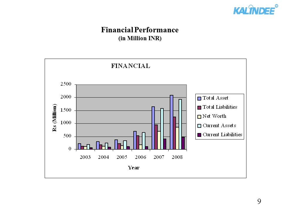 Financial Performance (in Million INR)