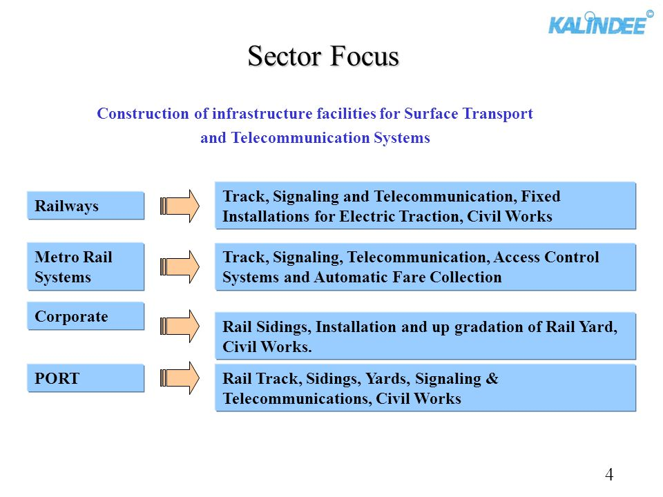Sector Focus Construction of infrastructure facilities for Surface Transport. and Telecommunication Systems.
