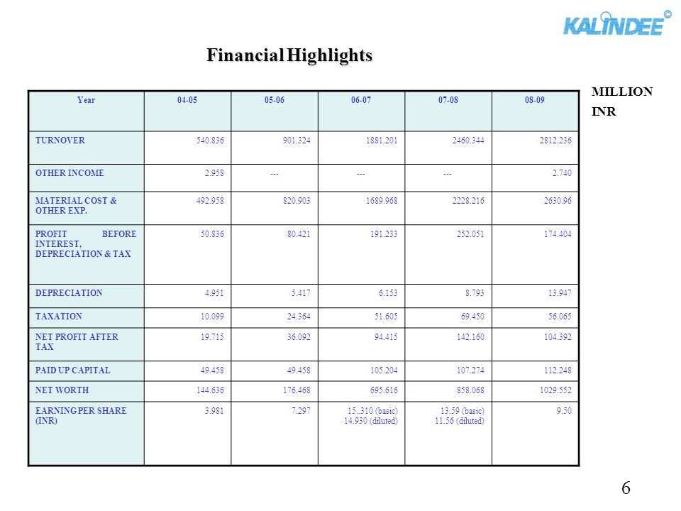 Financial Highlights 6 MILLION INR Year 04-05 05-06 06-07 07-08 08-09
