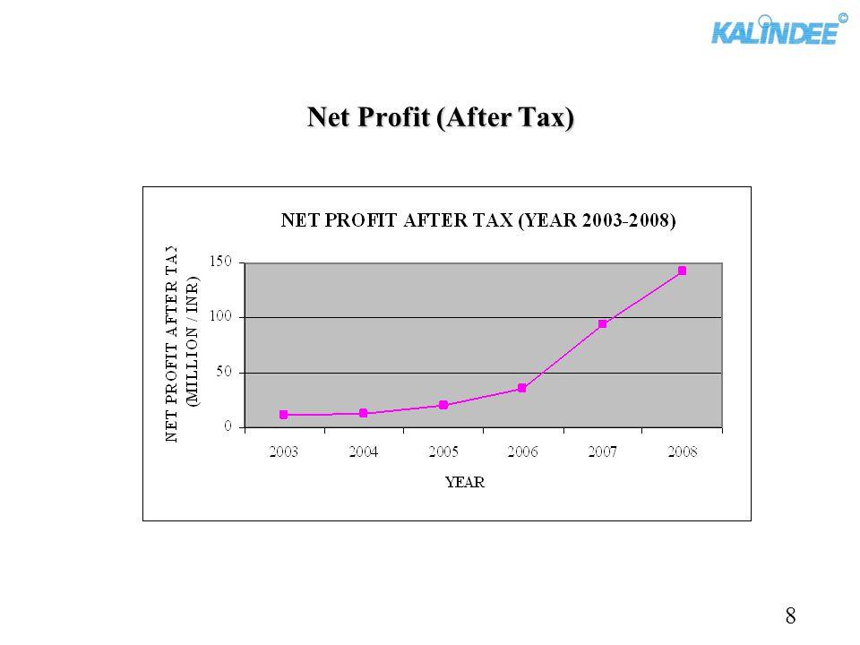Net Profit (After Tax) 8