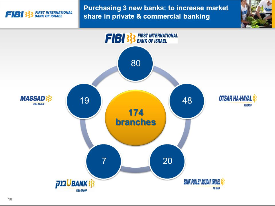 Purchasing 3 new banks: to increase market share in private & commercial banking
