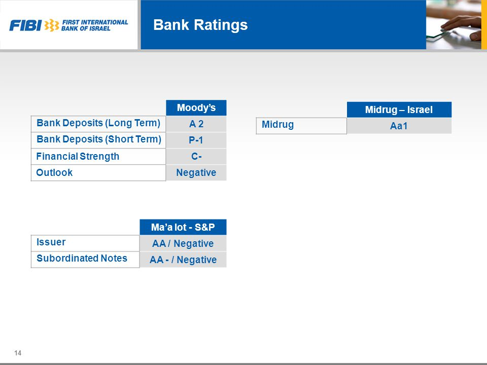 Bank Ratings Moody's A 2 Bank Deposits (Long Term) P-1