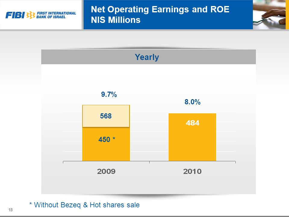 Net Operating Earnings and ROE NIS Millions