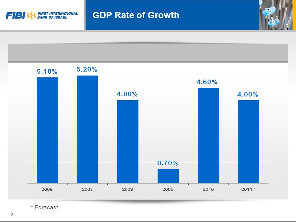 GDP Rate of Growth * Forecast 2