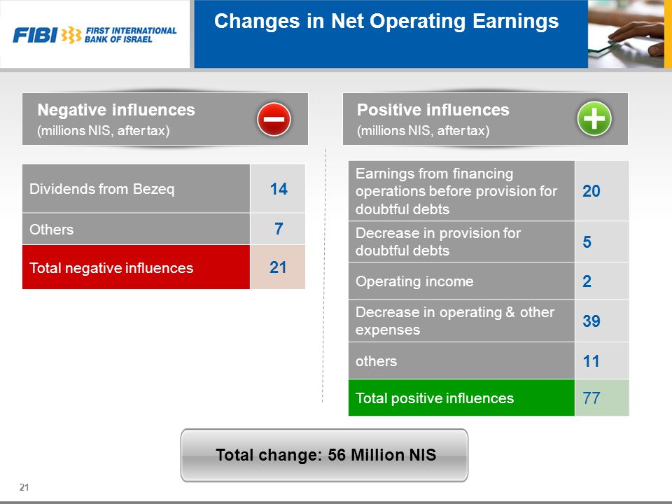 Changes in Net Operating Earnings
