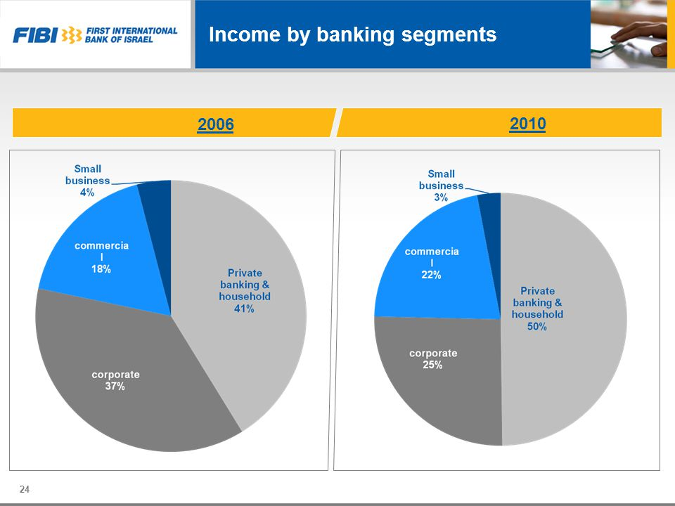 Income by banking segments