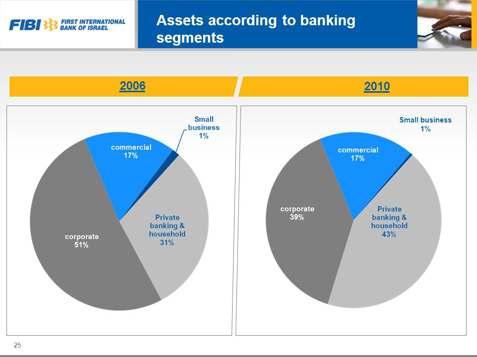 Assets according to banking segments