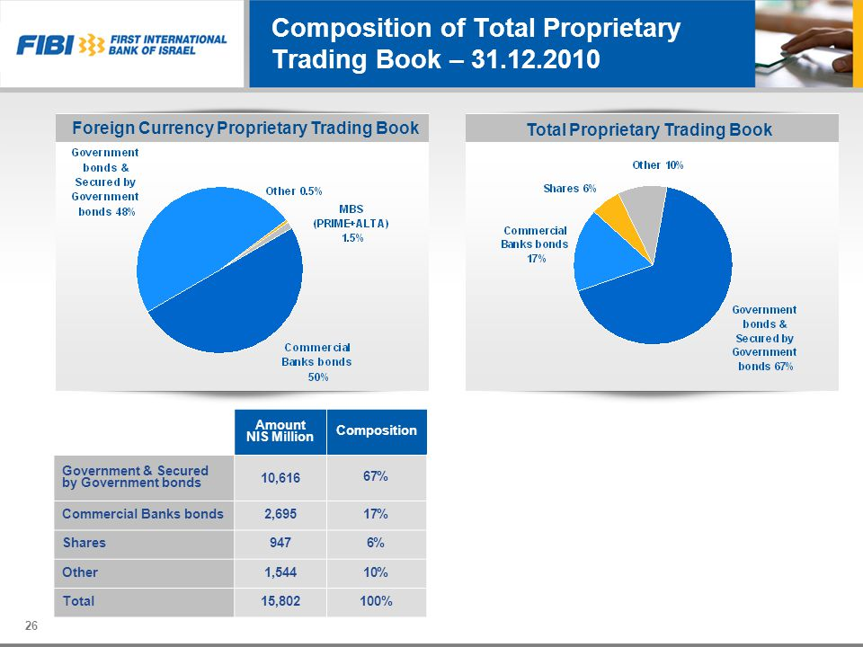 Composition of Total Proprietary Trading Book – 31.12.2010