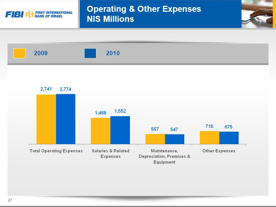 Operating & Other Expenses NIS Millions