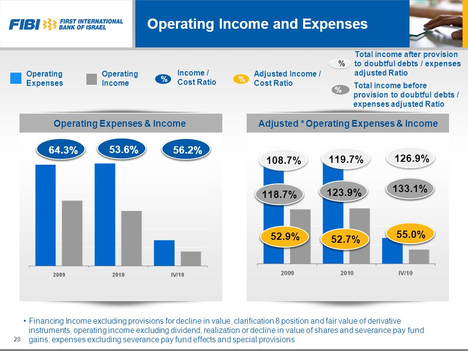 Operating Income and Expenses