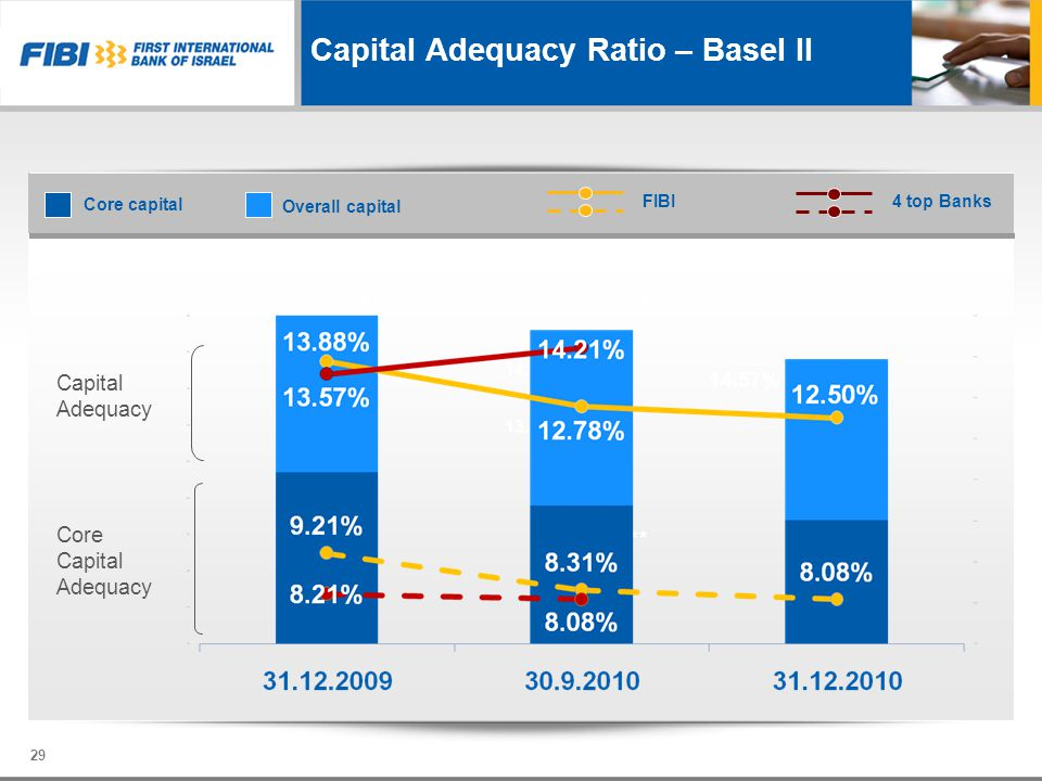 Capital Adequacy Ratio – Basel II