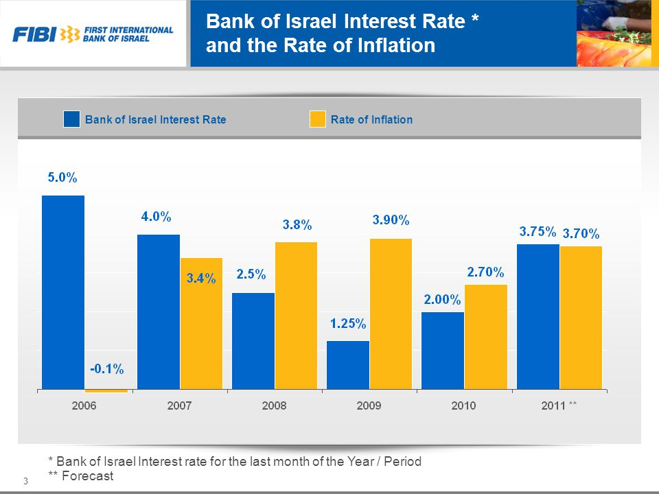 Bank of Israel Interest Rate * and the Rate of Inflation