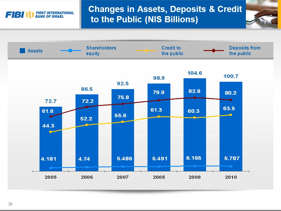 Changes in Assets, Deposits & Credit to the Public (NIS Billions)