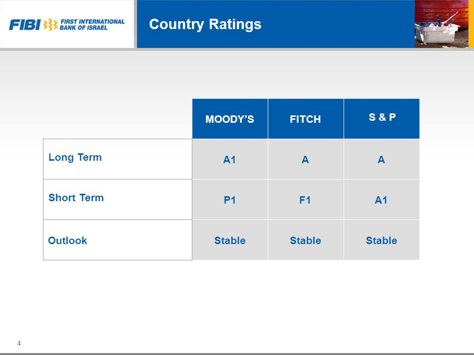 Country Ratings S & P FITCH MOODY'S A A1 Long Term F1 P1 Short Term