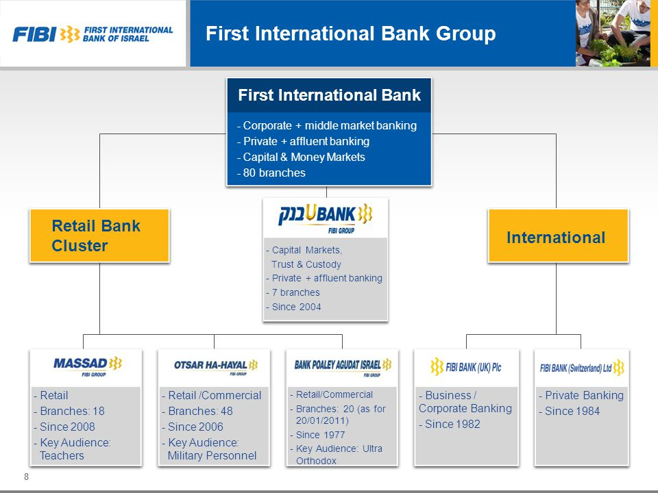 First International Bank Group