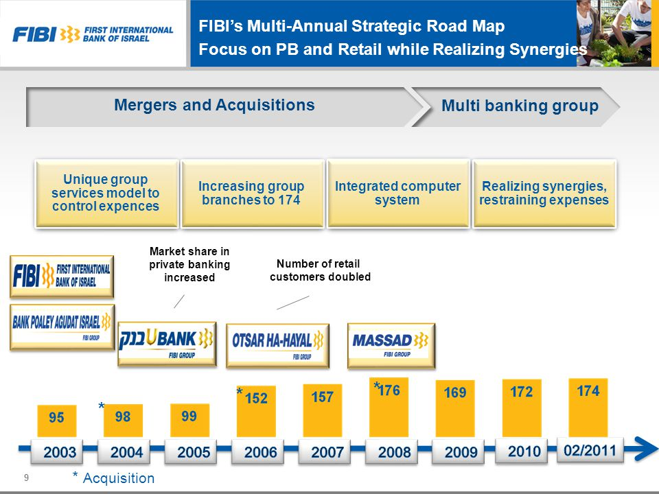 FIBI's Multi-Annual Strategic Road Map Focus on PB and Retail while Realizing Synergies