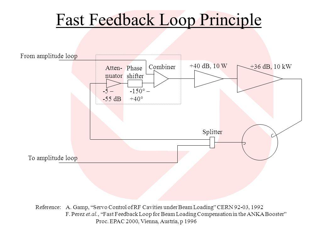 Fast Feedback Loop Principle