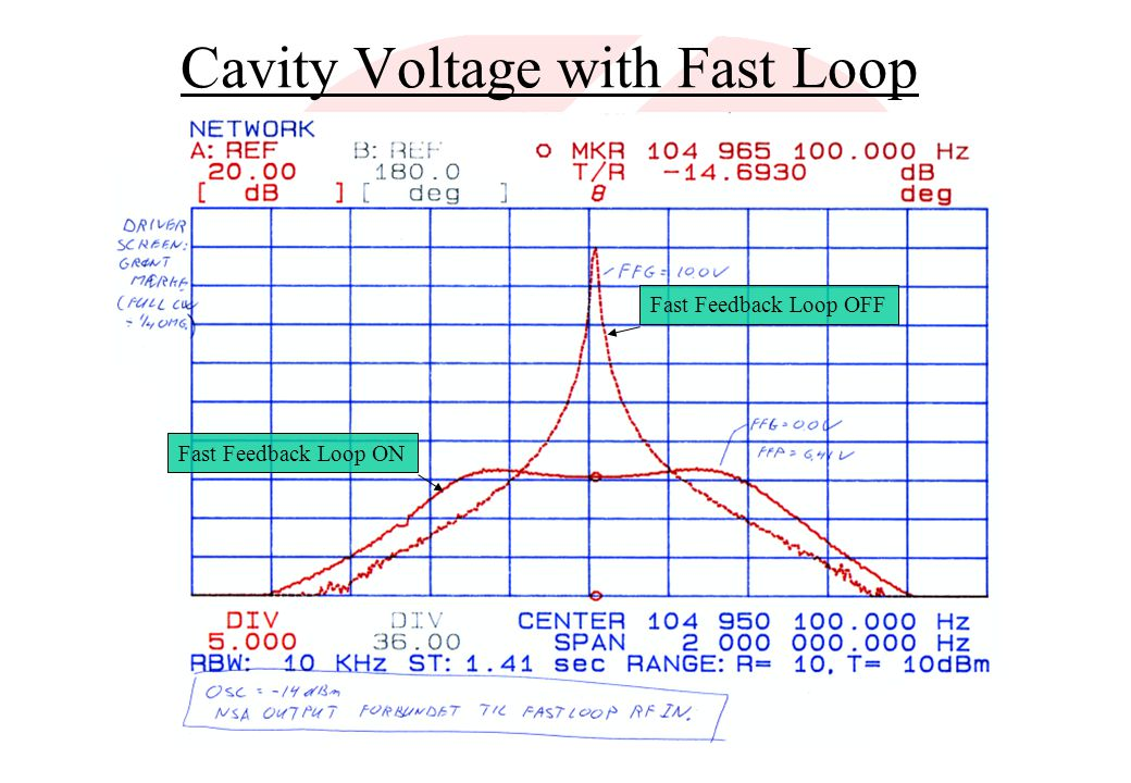Cavity Voltage with Fast Loop
