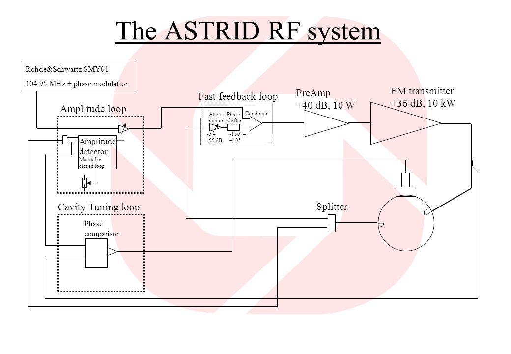 The ASTRID RF system FM transmitter PreAmp Fast feedback loop