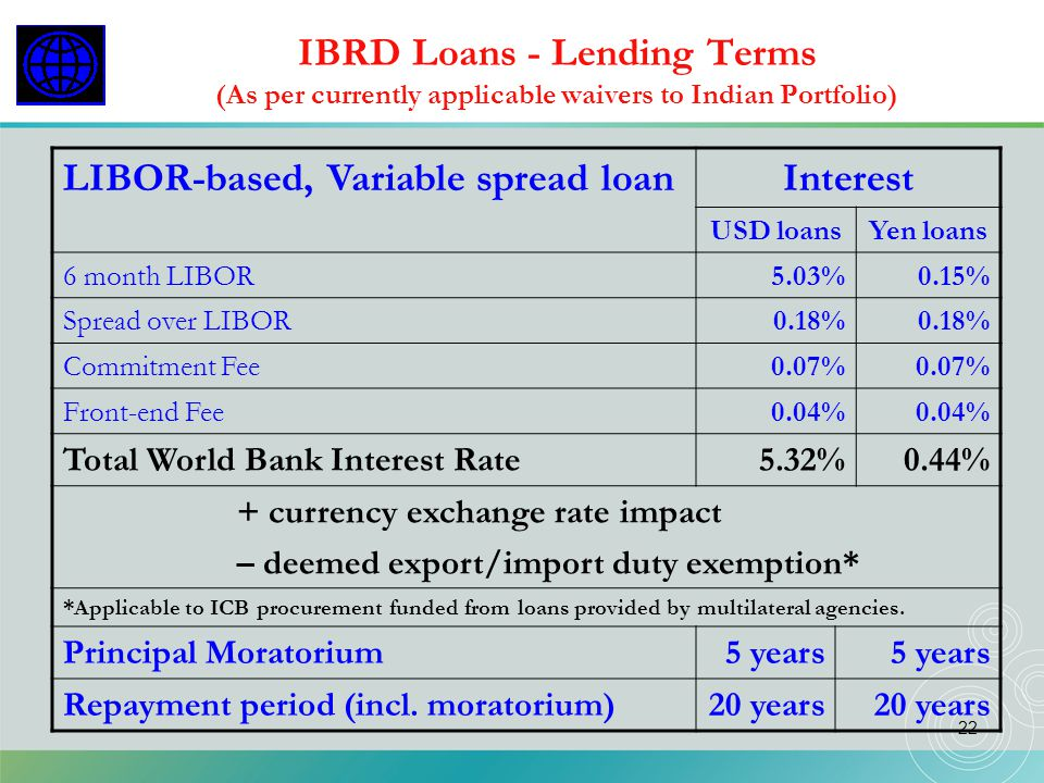 LIBOR-based, Variable spread loan Interest