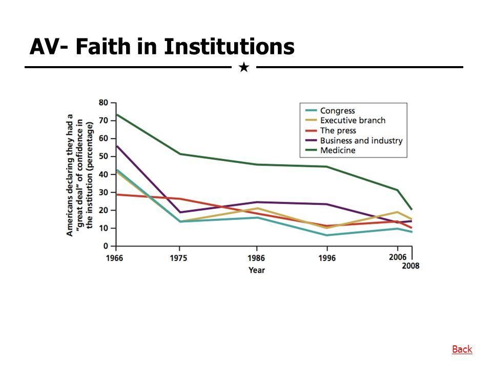 AV- Faith in Institutions