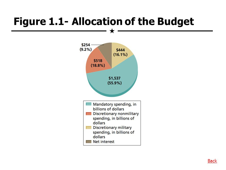 Figure 1.1- Allocation of the Budget