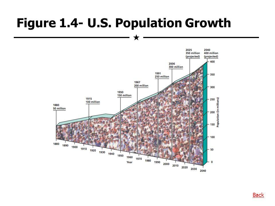 Figure 1.4- U.S. Population Growth