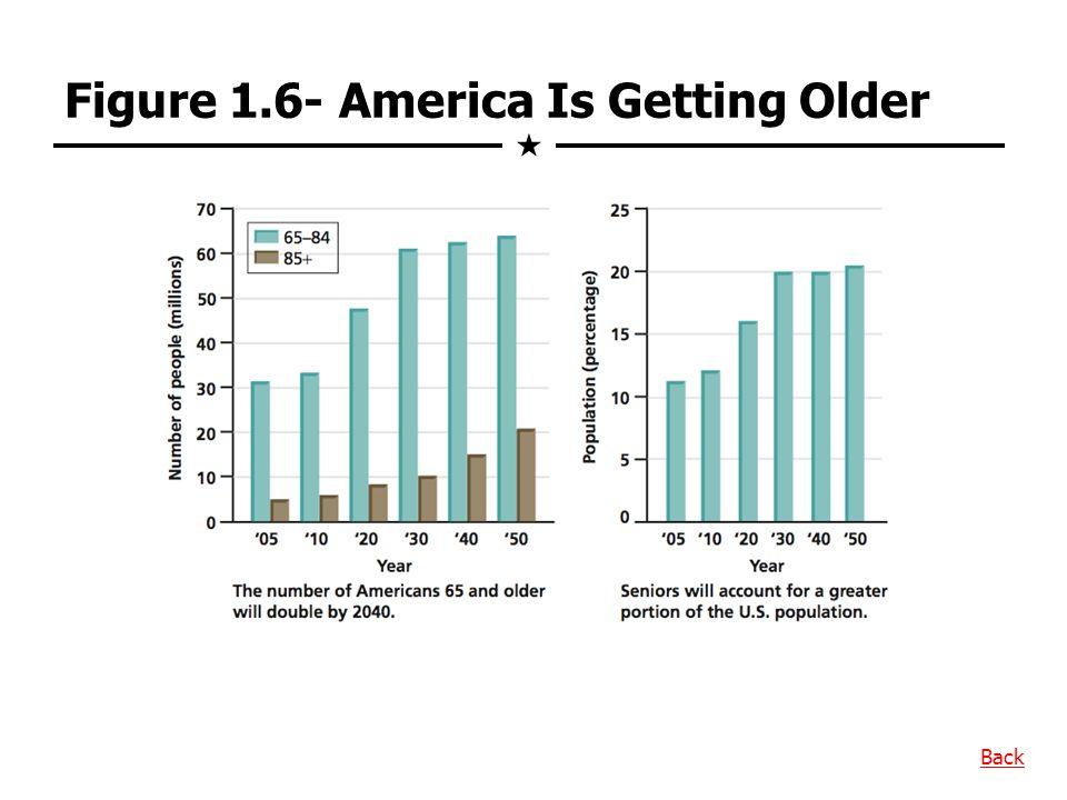 Figure 1.6- America Is Getting Older