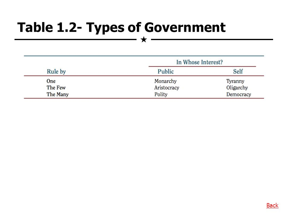 Table 1.2- Types of Government