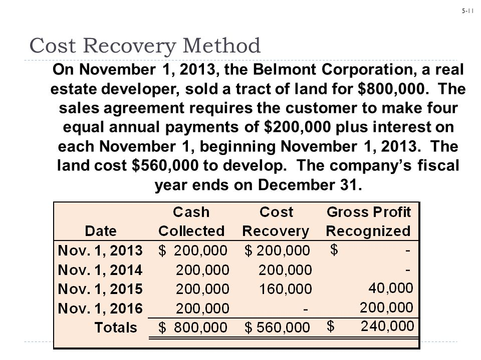 Cost Recovery Method