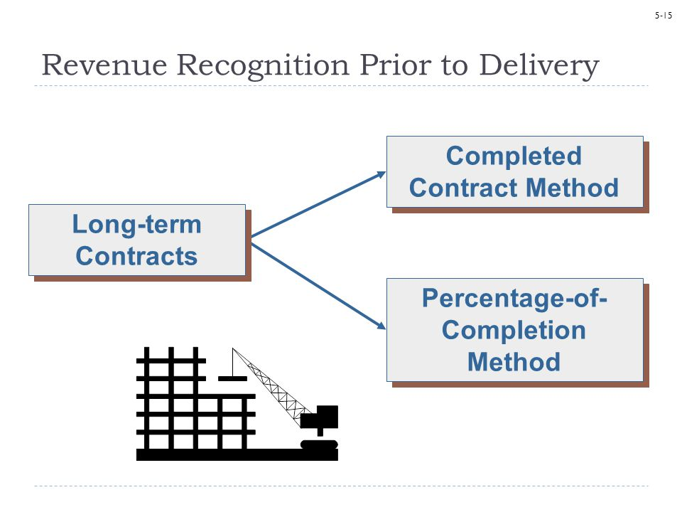 Revenue Recognition Prior to Delivery