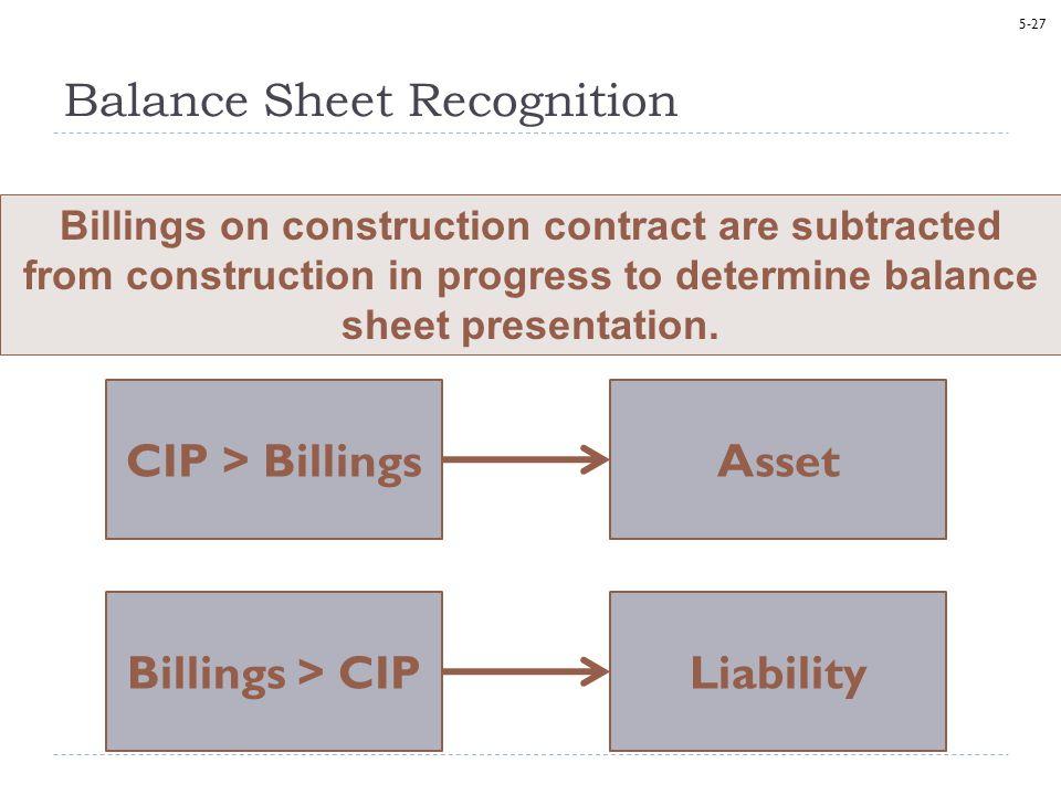 Balance Sheet Recognition