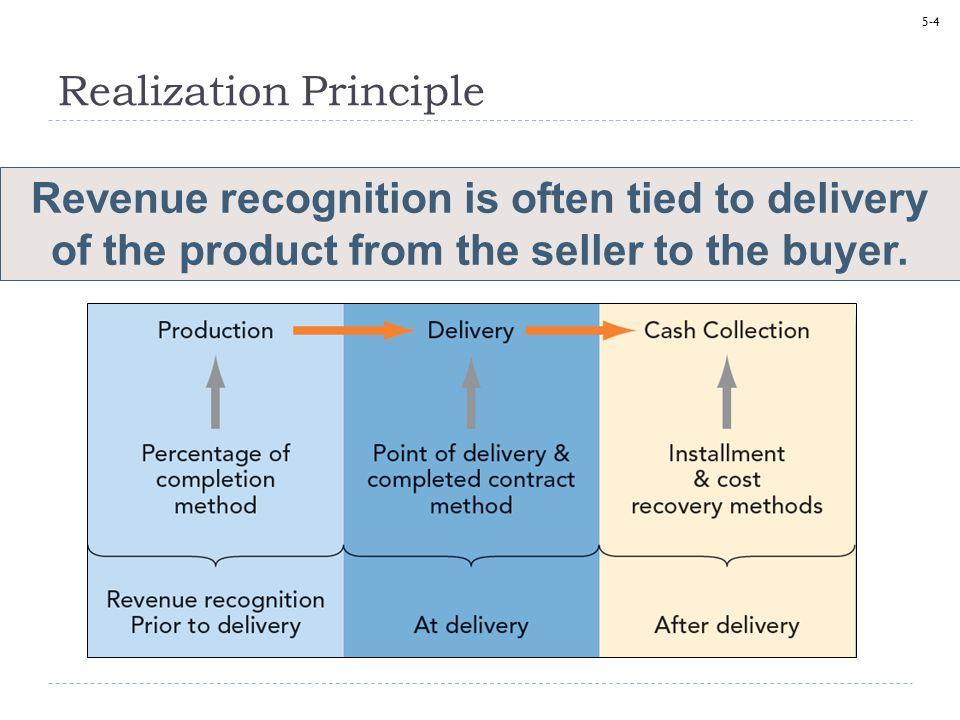 Realization Principle