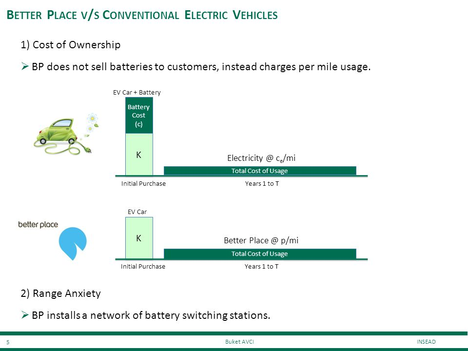 Better Place v/s Conventional Electric Vehicles