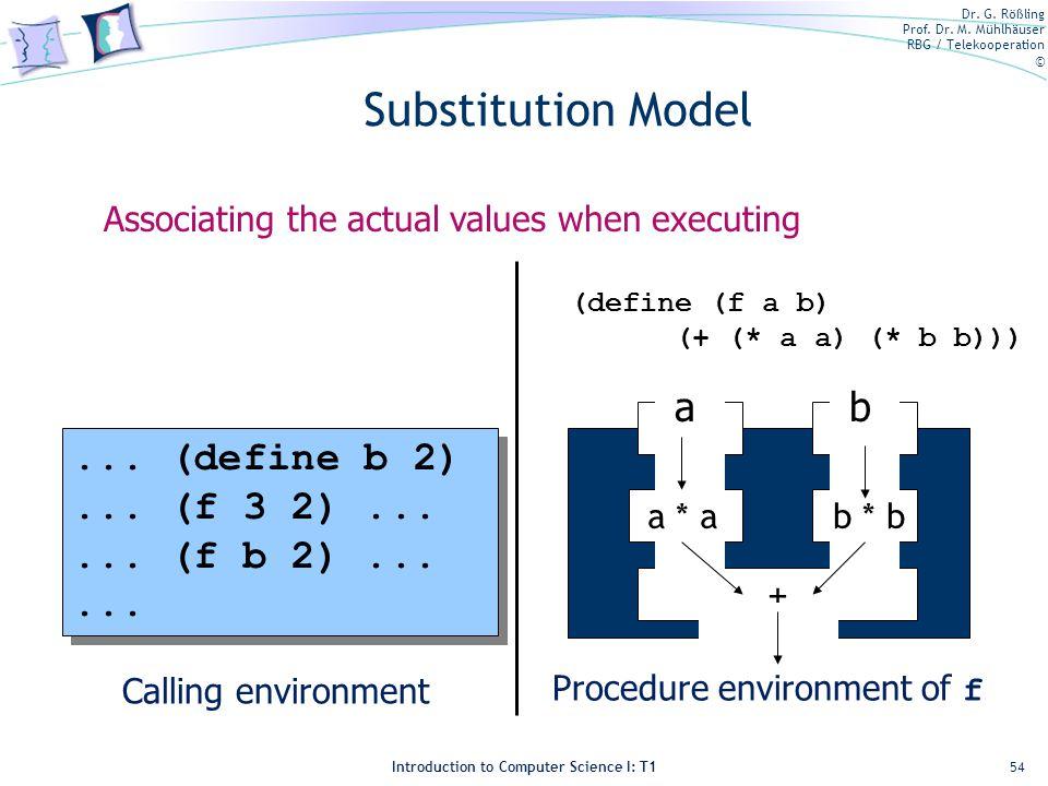 Substitution Model a b ... (define b 2) ... (f 3 2) ...