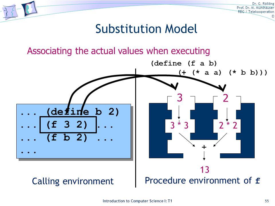 Substitution Model a 3 2 b ... (define b 2) ... (f 3 2) ...
