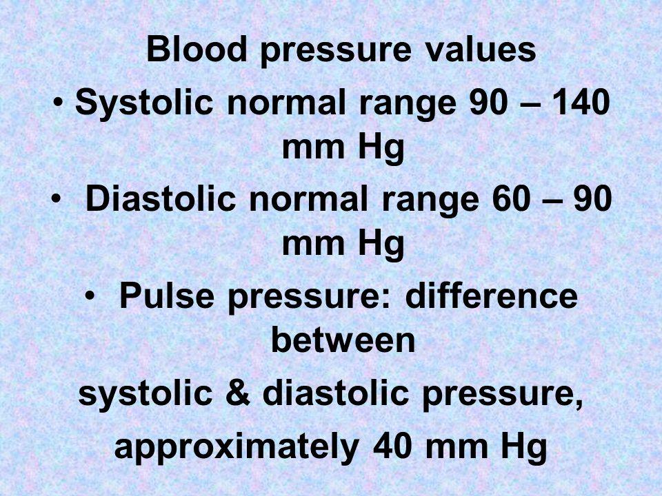 systolic & diastolic pressure,