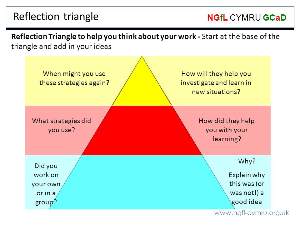 Reflection triangle Reflection Triangle to help you think about your work - Start at the base of the triangle and add in your ideas.