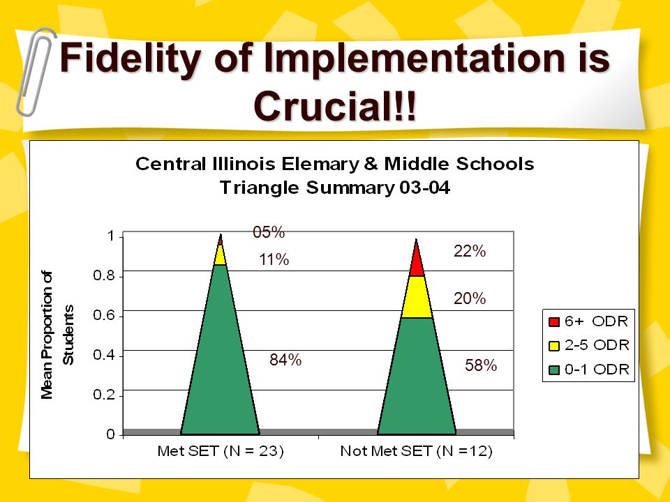 Fidelity of Implementation is Crucial!!
