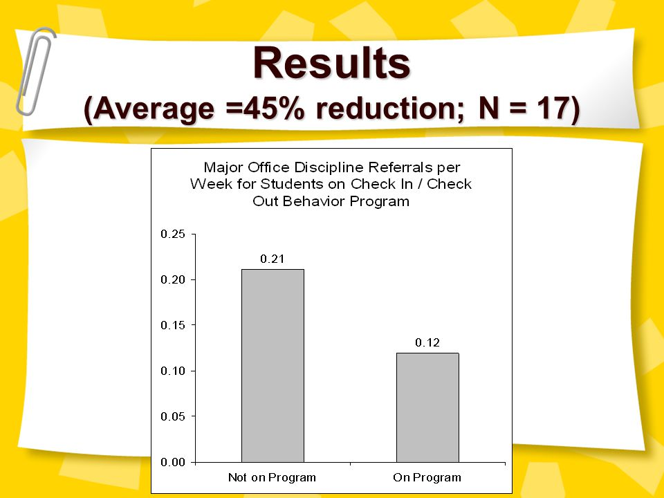 Results (Average =45% reduction; N = 17)