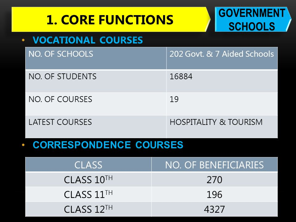 1. CORE FUNCTIONS GOVERNMENT SCHOOLS VOCATIONAL COURSES