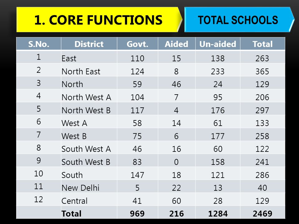 1. CORE FUNCTIONS TOTAL SCHOOLS S.No. District Govt. Aided Un-aided