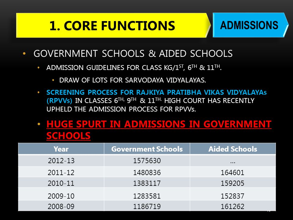 1. CORE FUNCTIONS ADMISSIONS GOVERNMENT SCHOOLS & AIDED SCHOOLS