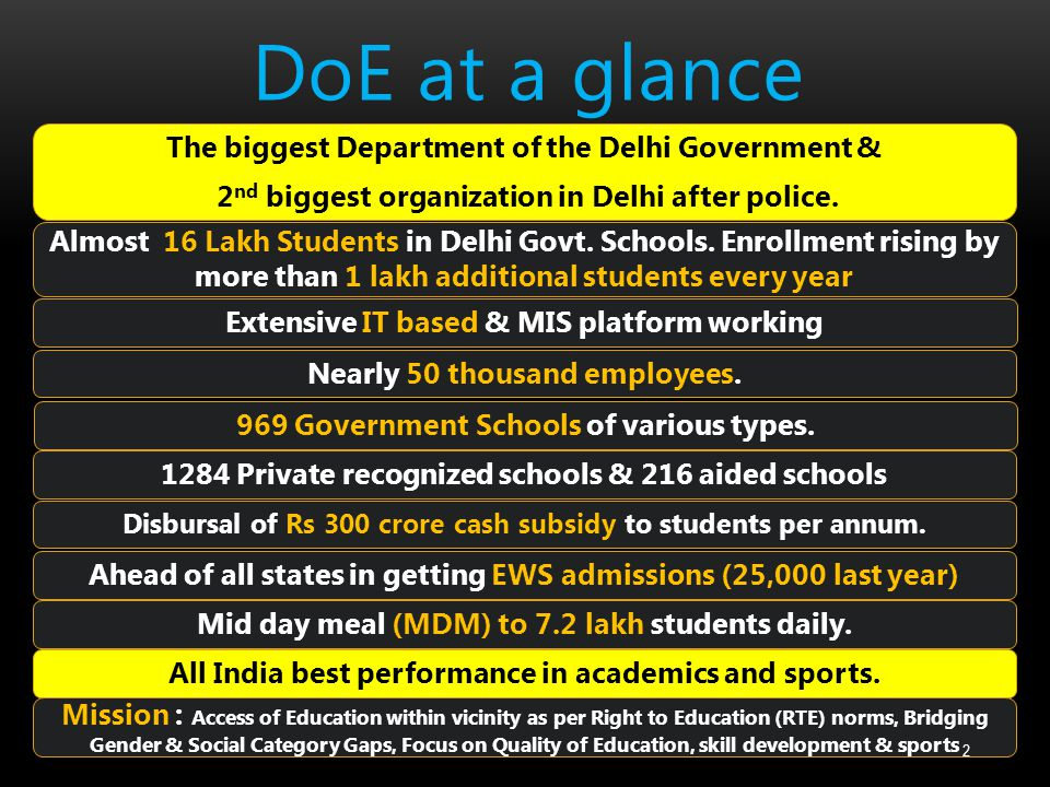 DoE at a glance The biggest Department of the Delhi Government &