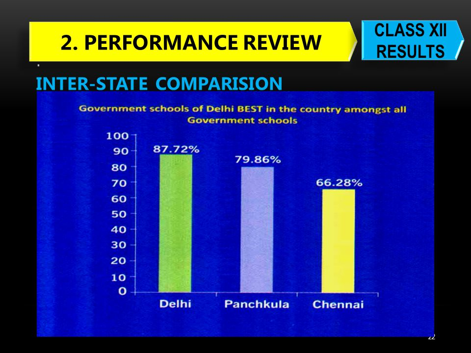 . 2. PERFORMANCE REVIEW CLASS XII RESULTS INTER-STATE COMPARISION